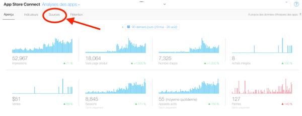 Itunes Connect Store Analytics