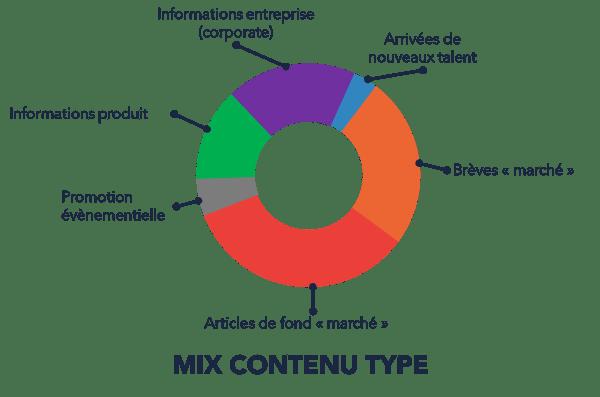 Mix Contenu Type-1