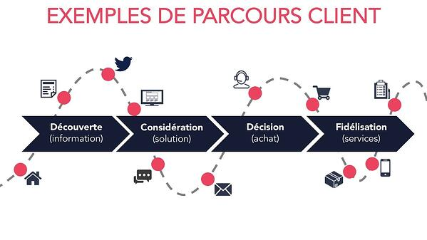 Parcours Client Inbound Marketing