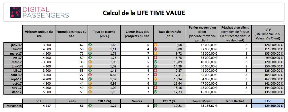 Simulateur Calcul LTV - Digital Passengers