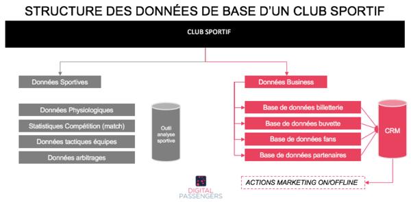 Structure des données de base club sportif