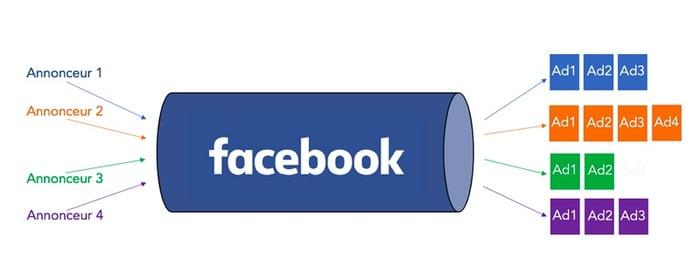 achat-media-facebook