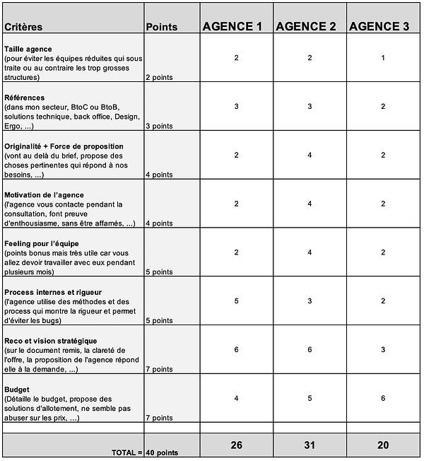 grille-notation-agence-web