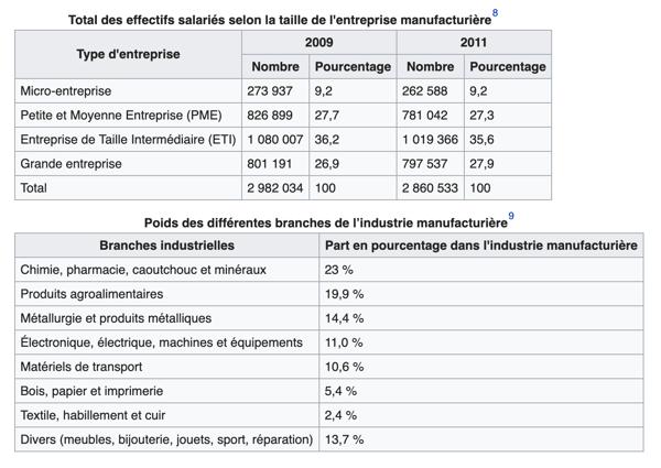 industriels en france - wikipedia
