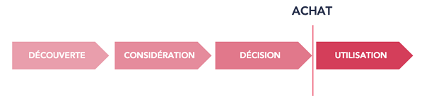 phase-client-decouverte-consideration-decision