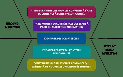 schema-account-based-marketing-inbound